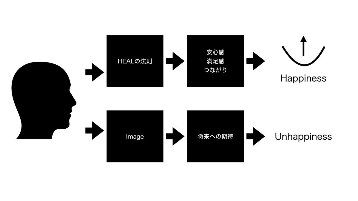 幸福度のシフト