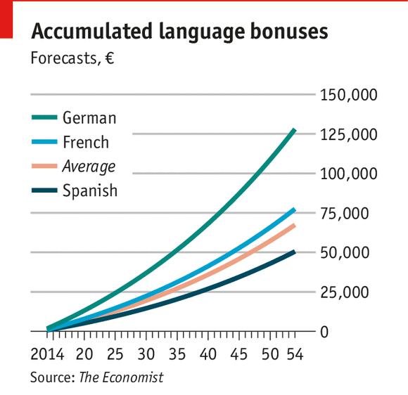 外国語のボーナス