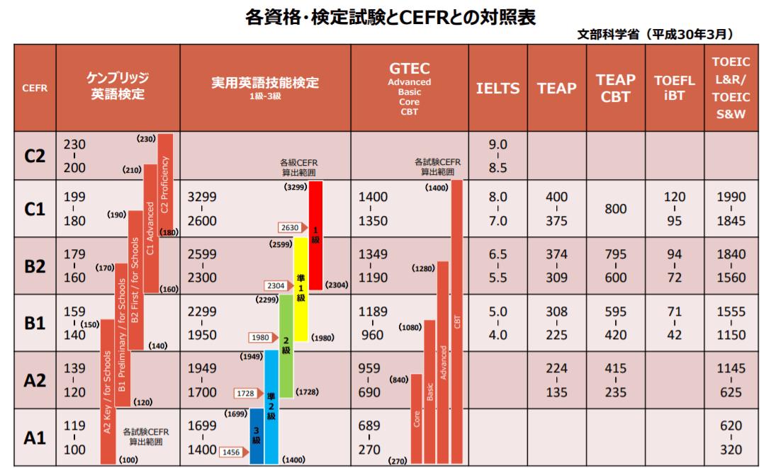 CEFRのレベル