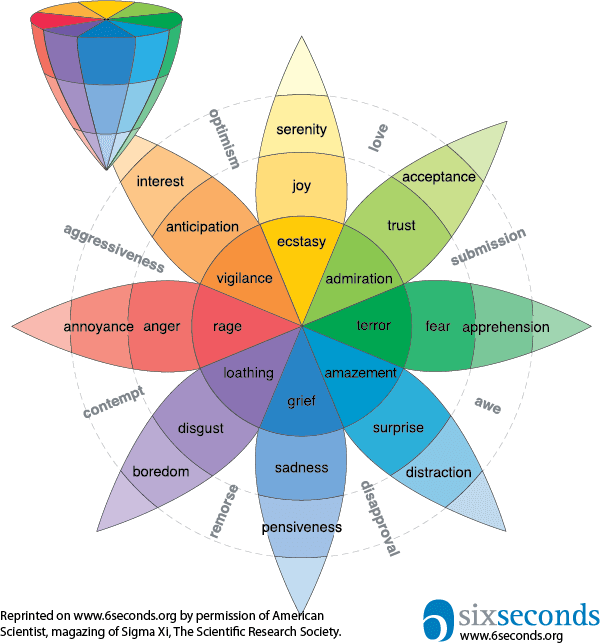 感情の輪の関係性