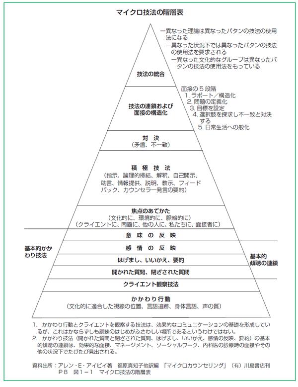 マイクロ技法の階層表