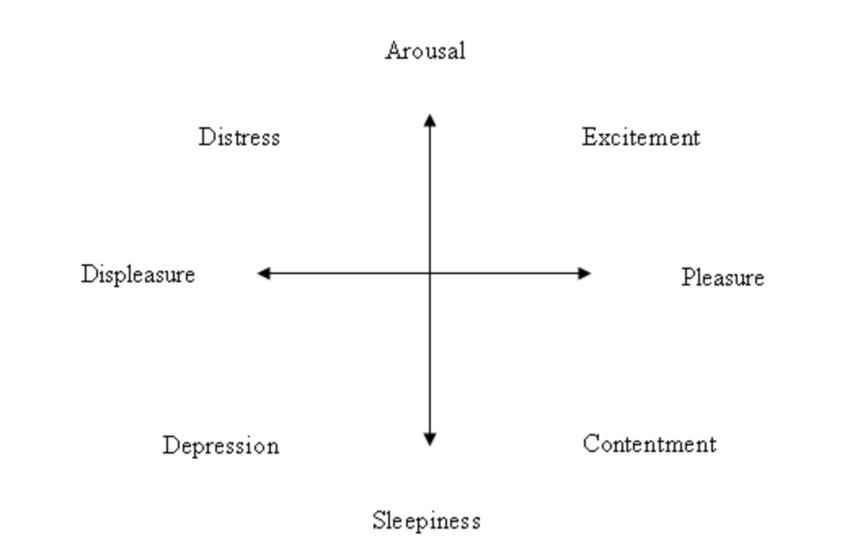ラッセルの円環モデル