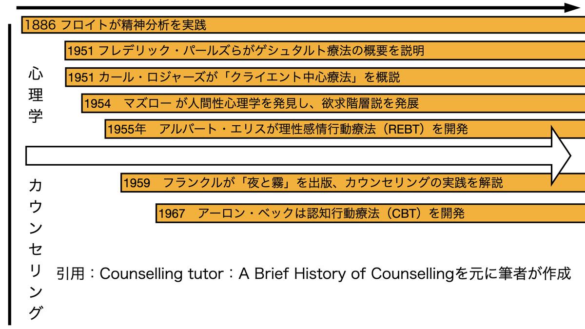 カウンセリングの歴史