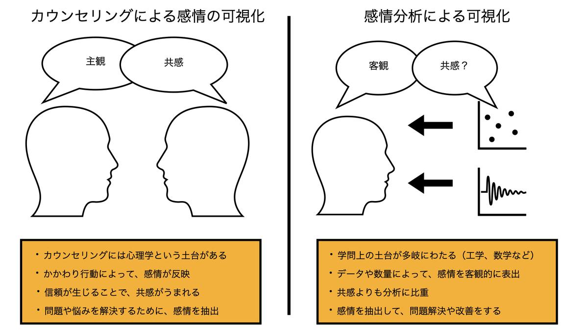 カウンセリングと感情分析の違い