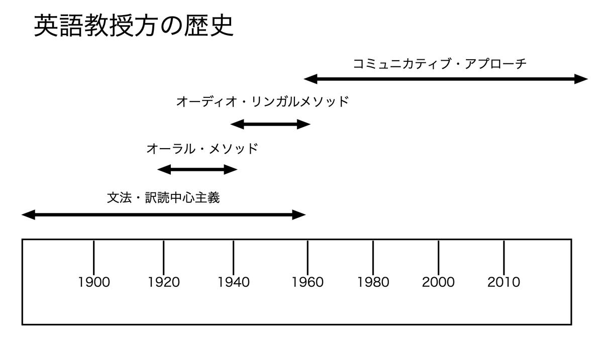 パターンプラクティスの歴史