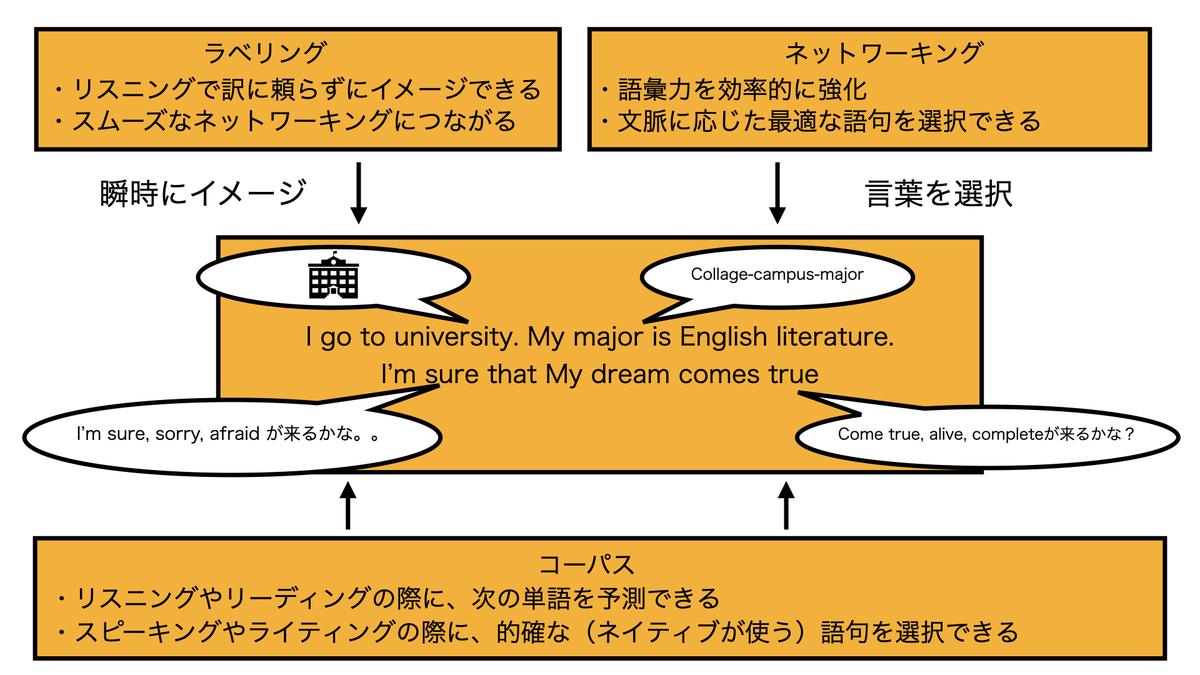 英単語の基礎知識