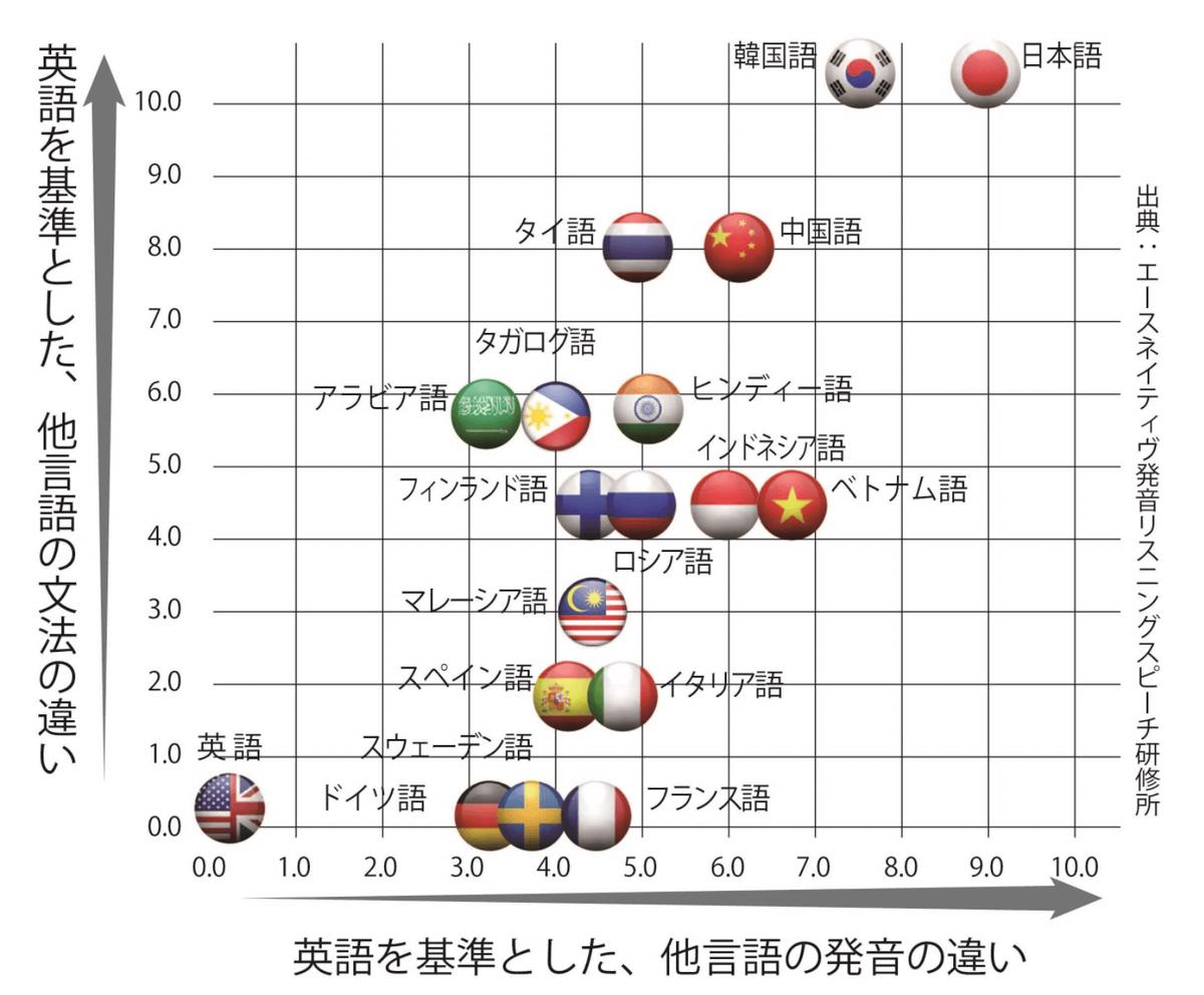言語間の距離