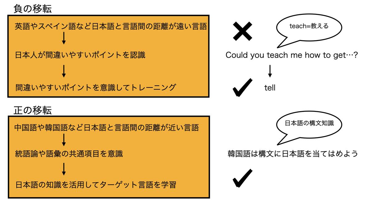 母語の干渉