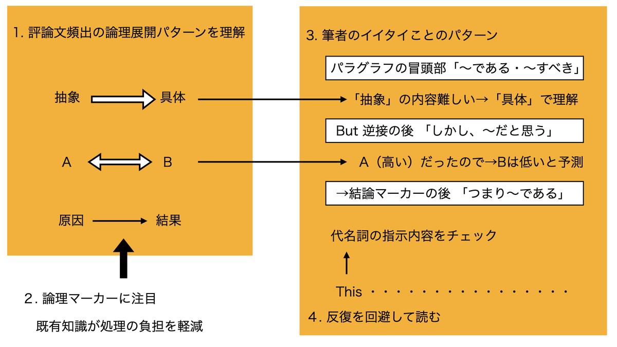 パラグラフリーディングのストラテジー