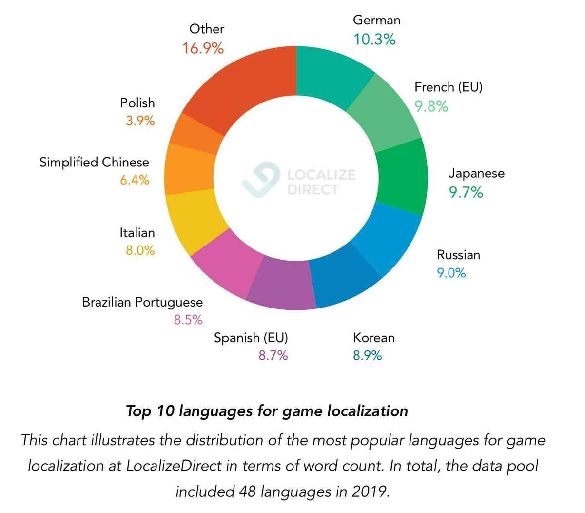 ローカライズ言語