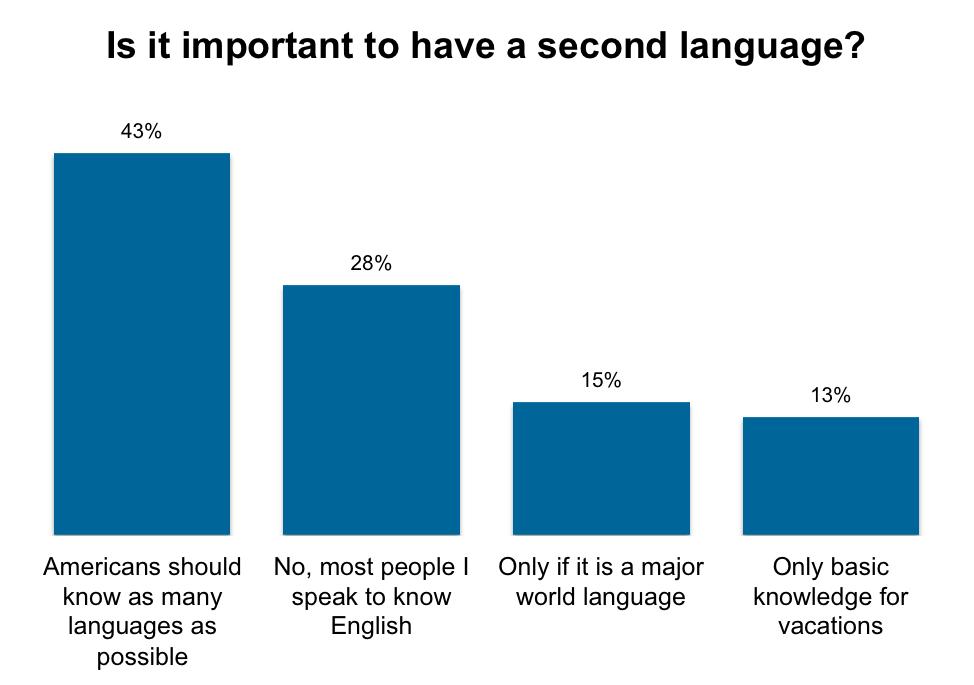 アメリカの第二言語