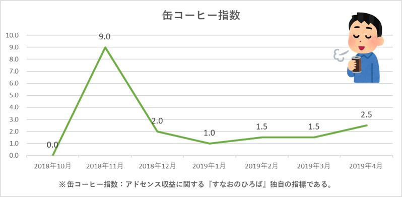 f:id:sunao-hiroba:20190504090234p:plain