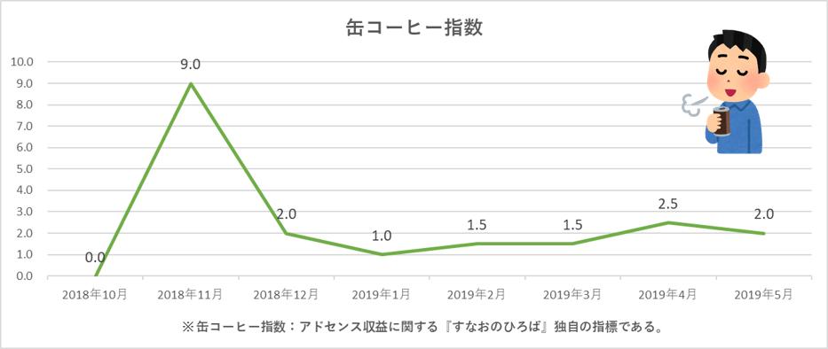 f:id:sunao-hiroba:20190607213115p:plain