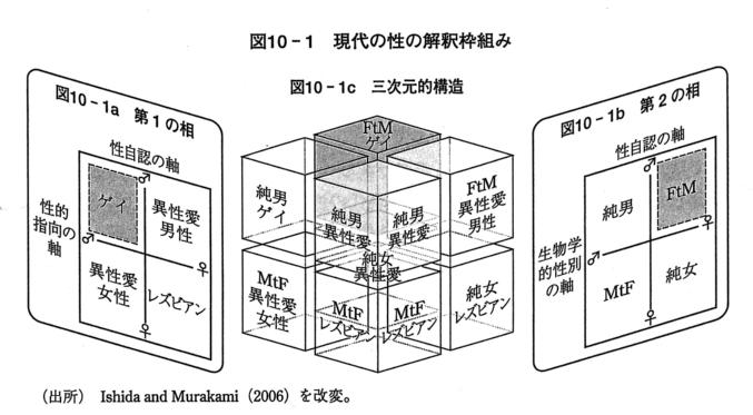 図 植松氏の論文より引用:石田仁氏による「セクシュアリティのジェンダー化」の図