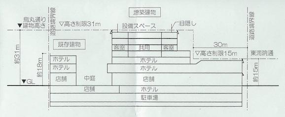 (仮称)新風館再開発計画の断面図