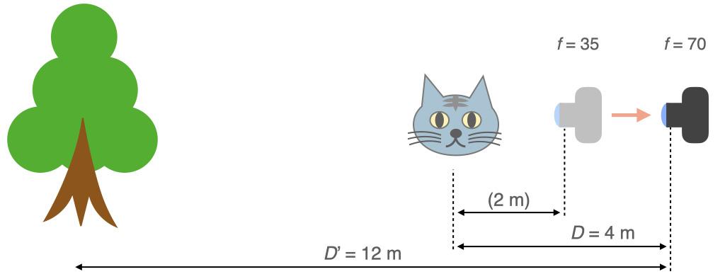 焦点距離70 mmで,被写体が同じ大きさに写るように4 m離れる
