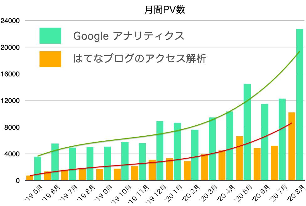 はてなのアクセス解析とGoogle AnalyticsによるPVの比較