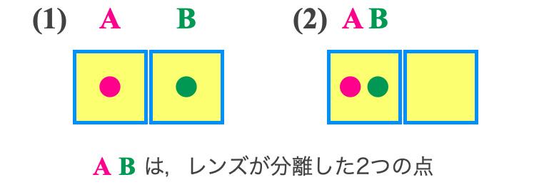 レンズの分解能と画素ピッチ