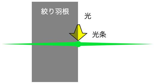 光条の発生