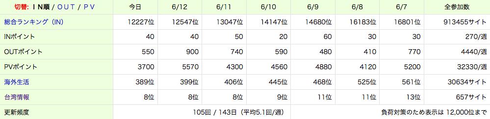 にほんブログ村のランキング結果