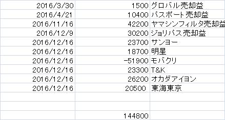f:id:supernomanner:20161227211730p:plain