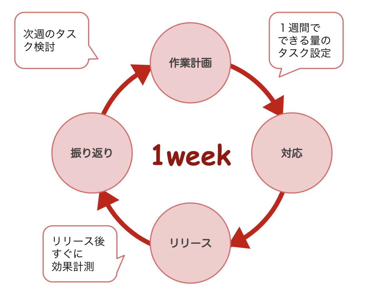 振り返りサイクルの図