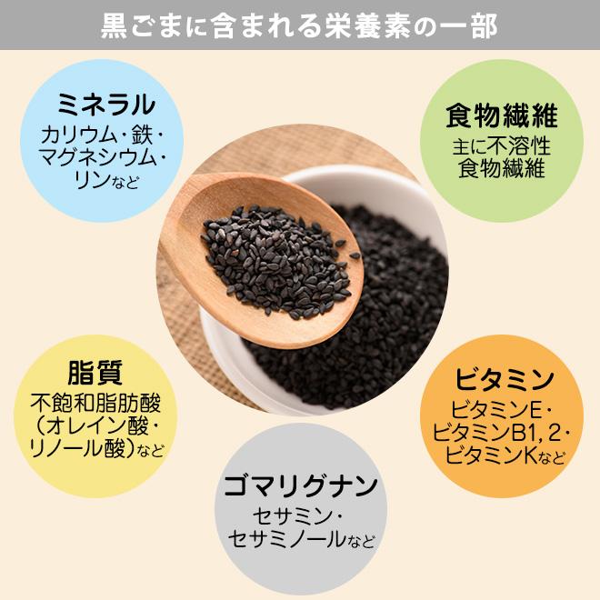 黒ゴマに含まれる栄養素の一部