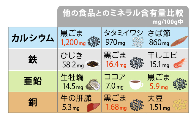 他の食品との含有量比較