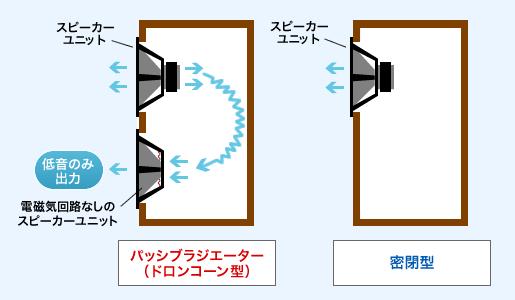 パッシブラジエーターの説明画像