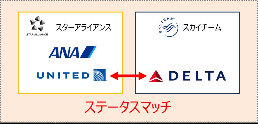 デルタ航空からユナイテッド航空へのステータスマッチ