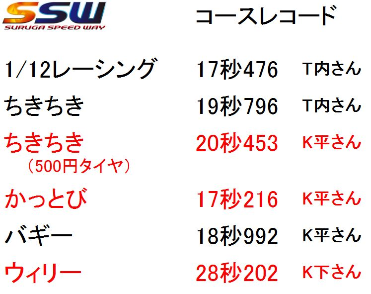 f:id:suruga_speedway:20181215000556j:plain