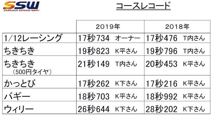 f:id:suruga_speedway:20190816102552j:plain