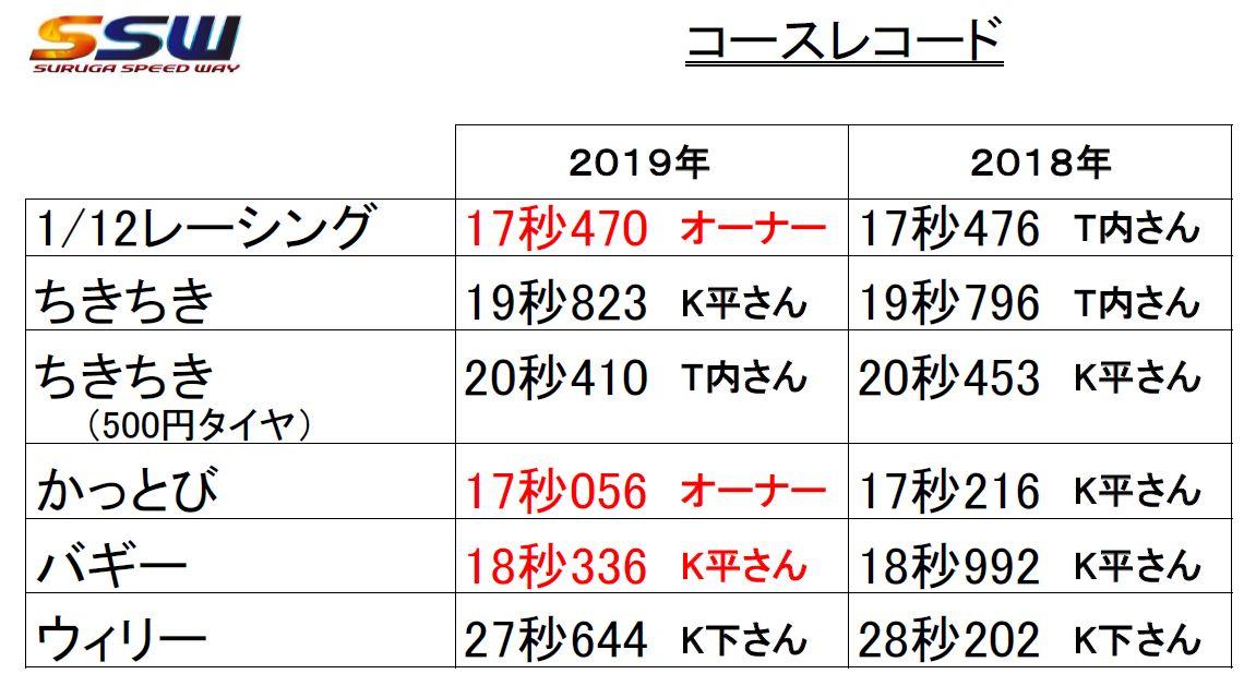 f:id:suruga_speedway:20191213164632j:plain