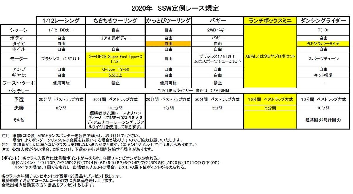f:id:suruga_speedway:20200318115448j:plain