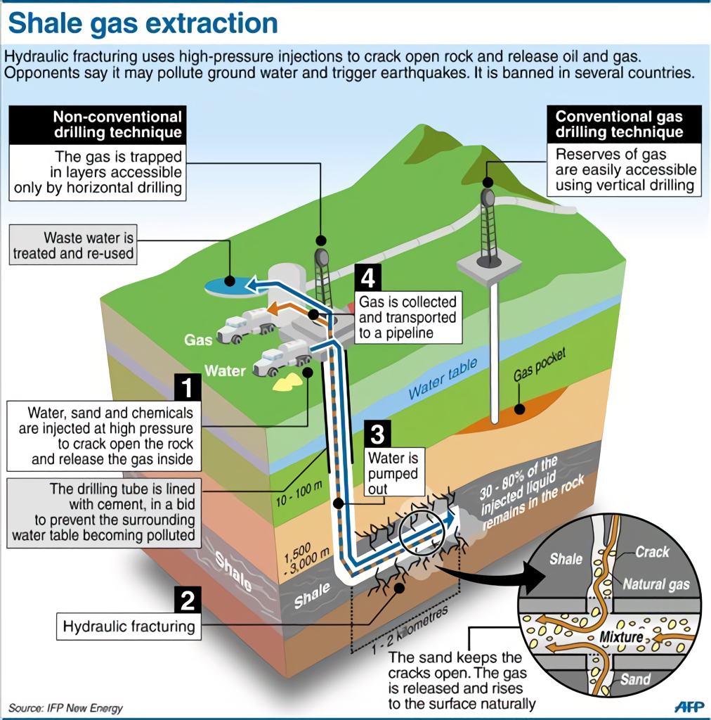 人工地震 fracking