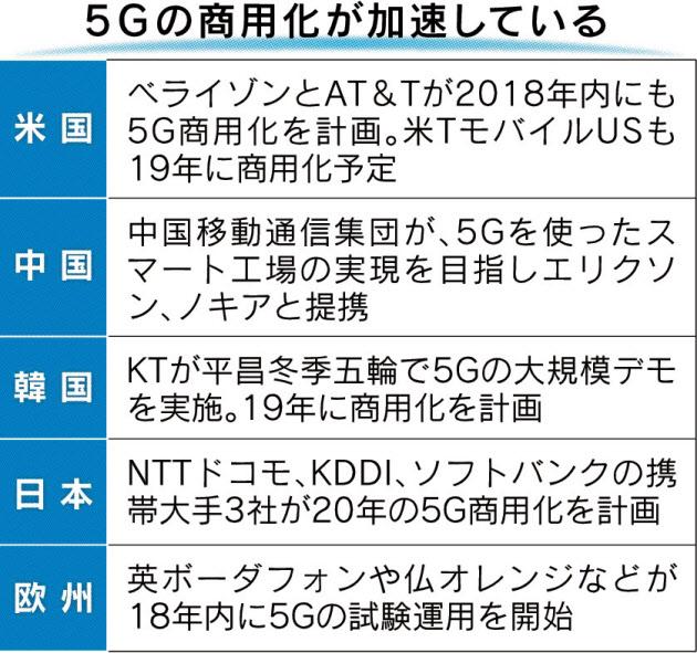 5Gと日本 世界の状況