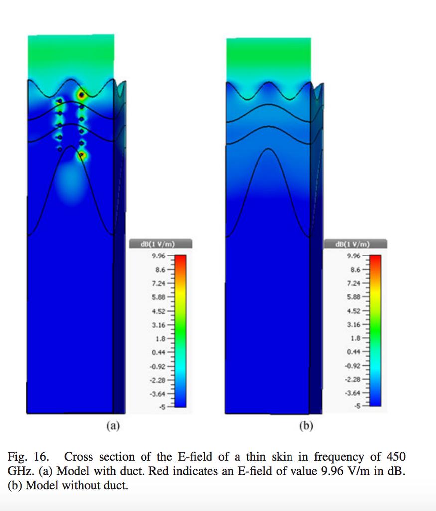 5G周波数と汗管