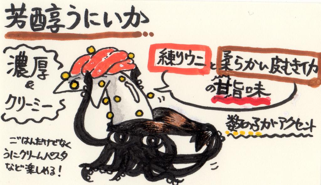 f:id:sushikobito:20160721224549p:plain