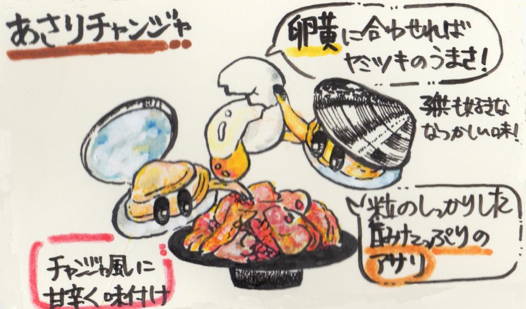 f:id:sushikobito:20160721225745p:plain