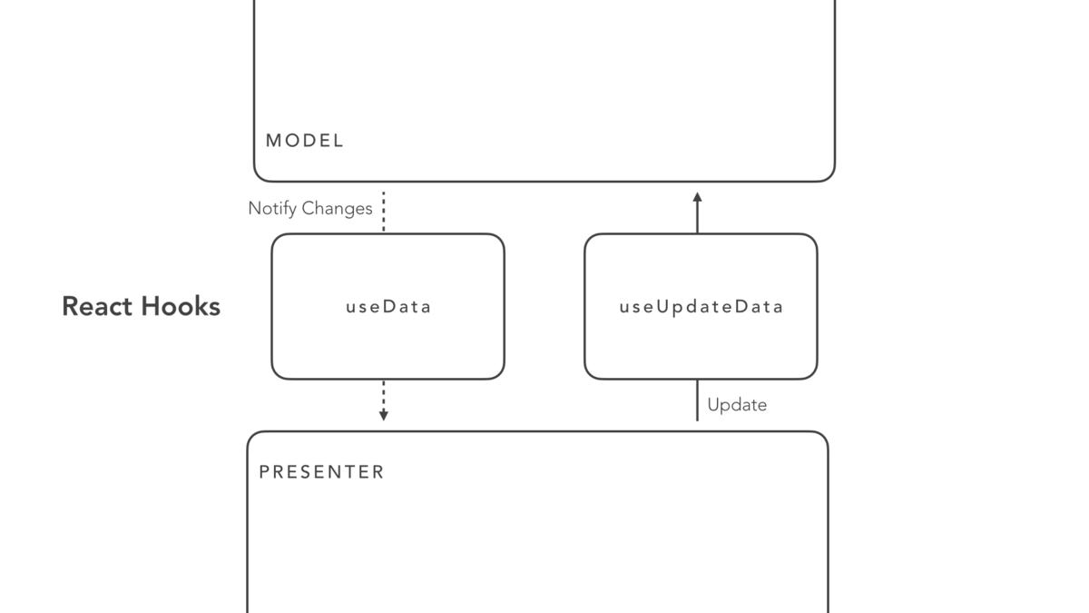 Model と Presenter の結合