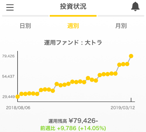 トラノコ投資2019.3