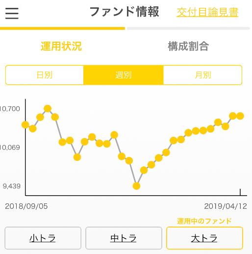 大トラ ファンド平均(週足)