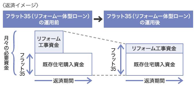 f:id:suumo_reform:20181016141605p:plain