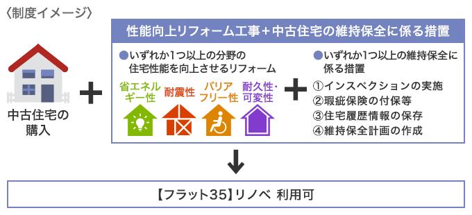f:id:suumo_reform:20181016141642p:plain