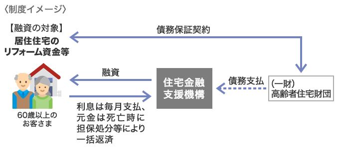 f:id:suumo_reform:20181016141714p:plain