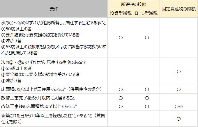 f:id:suumo_reform:20181018170142p:plain