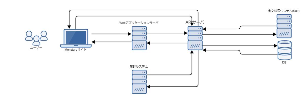 モノタロウ API 周辺のシステム構成