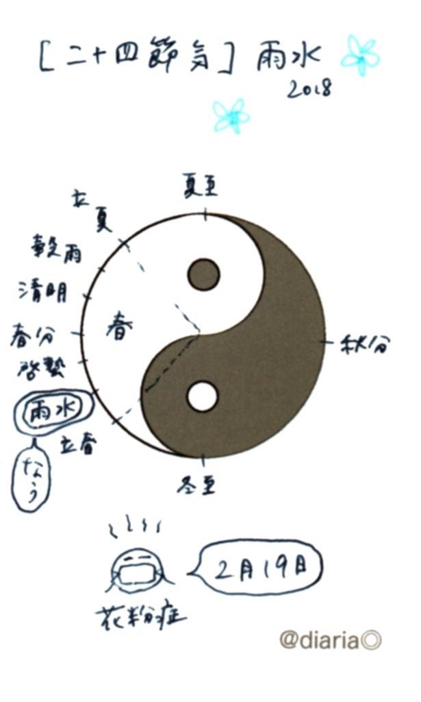 f:id:suzukiaya:20180222060439j:plain