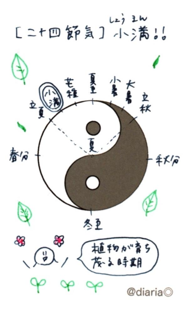 f:id:suzukiaya:20180521114344j:plain
