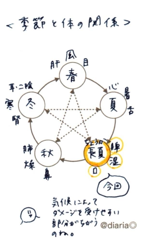 f:id:suzukiaya:20180611133427j:plain